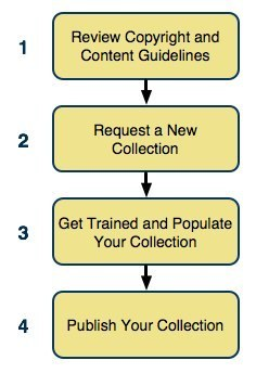 iTunes New Collection Process Overview
